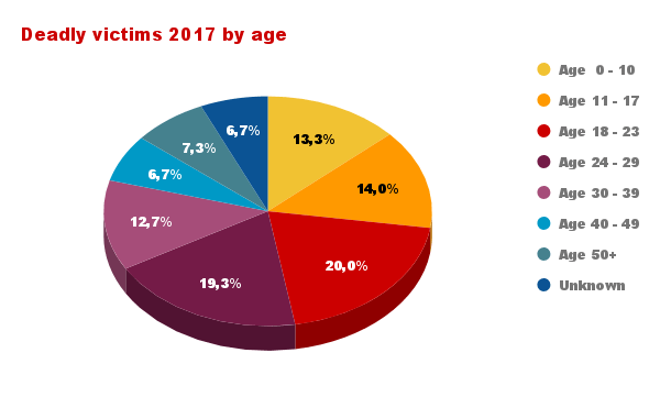Deadly victims 2017 by age