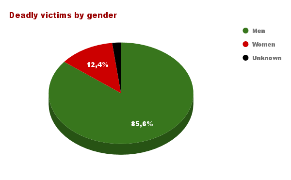 Deadly victims by gender