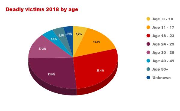 EN victims age