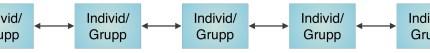Illustration 2: Exempel på horisontella nätverk. Individer och grupper kommunicerar direkt med varandra. Socialt kapital frodas när individer och grupper kommunicerar direkt med varandra. Inom socialkapitalistisk teori bygger denna form kommunikation upp ett tillit och förtroende mellan individerna, vilket skapar förutsättningar för att kunna lösa kollektiva problem gemensamt.