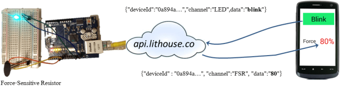 Lithouse-API