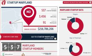 2013 07 25 Startup MD data graphic 1
