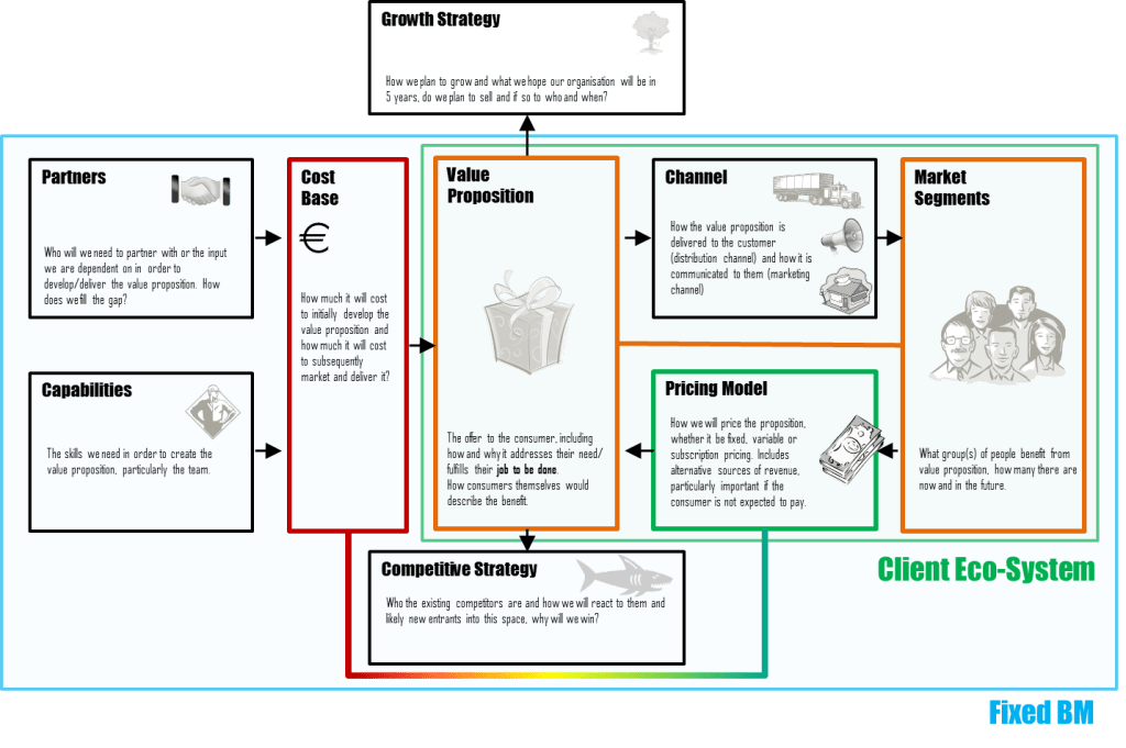 Bmo business model management guidelines map