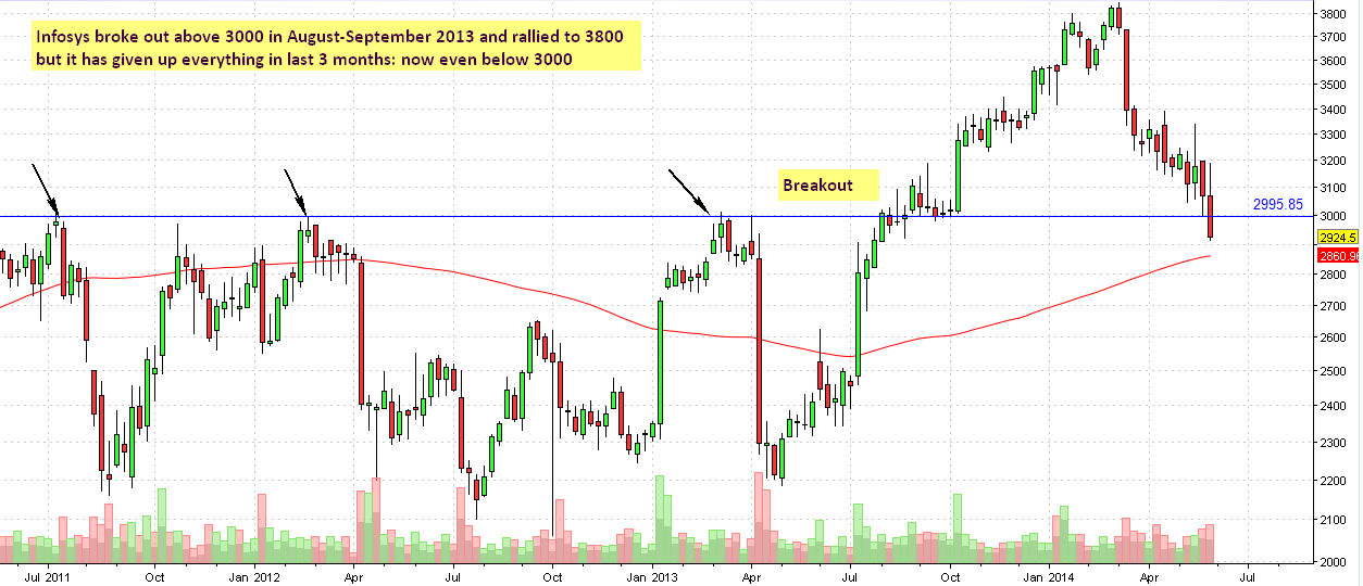 Infosys Weekly Chart