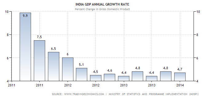 Indian GDP Annual Growth rate