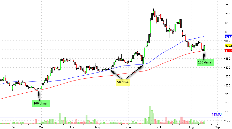 Ceat Daily Chart