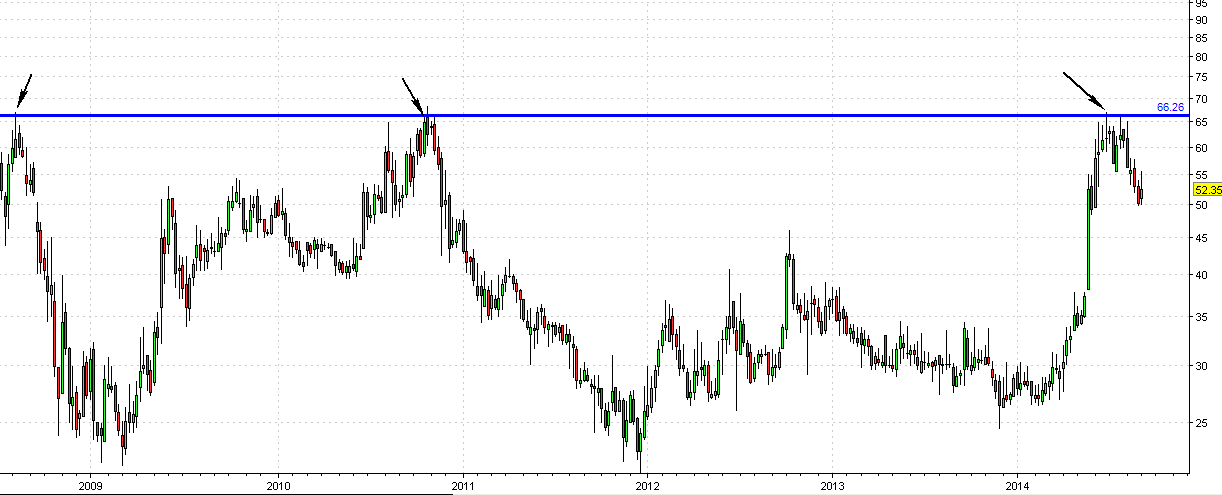 Edelweiss weekly chart
