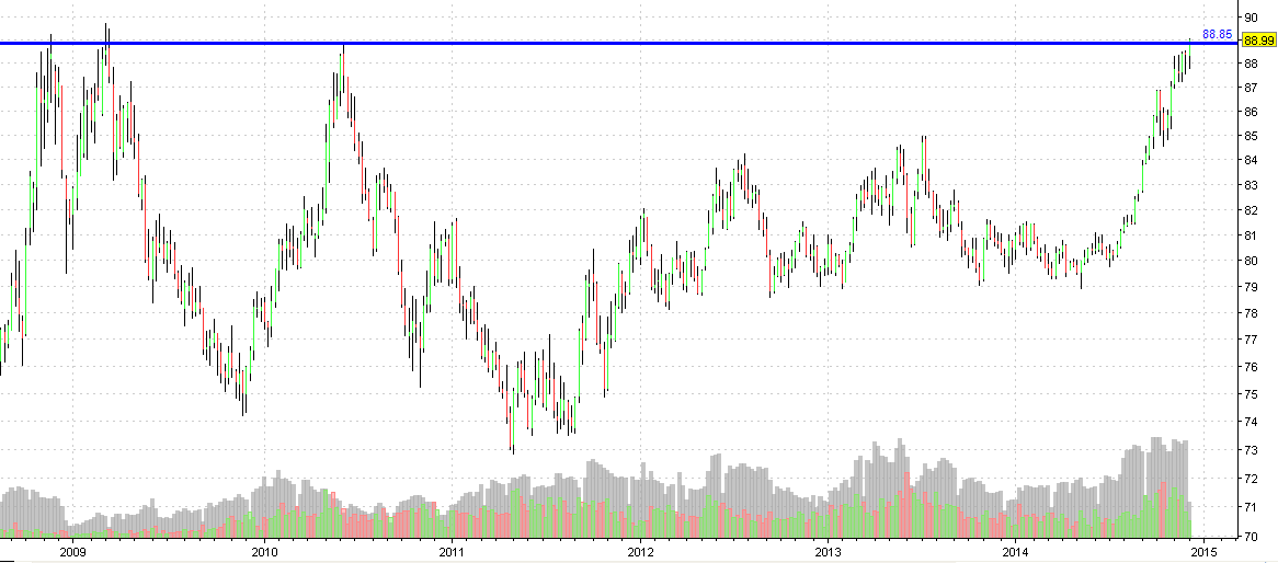 dollarindex