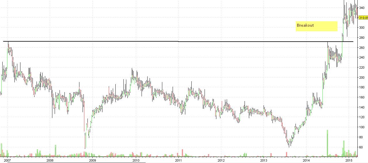 allcargo weekly chart