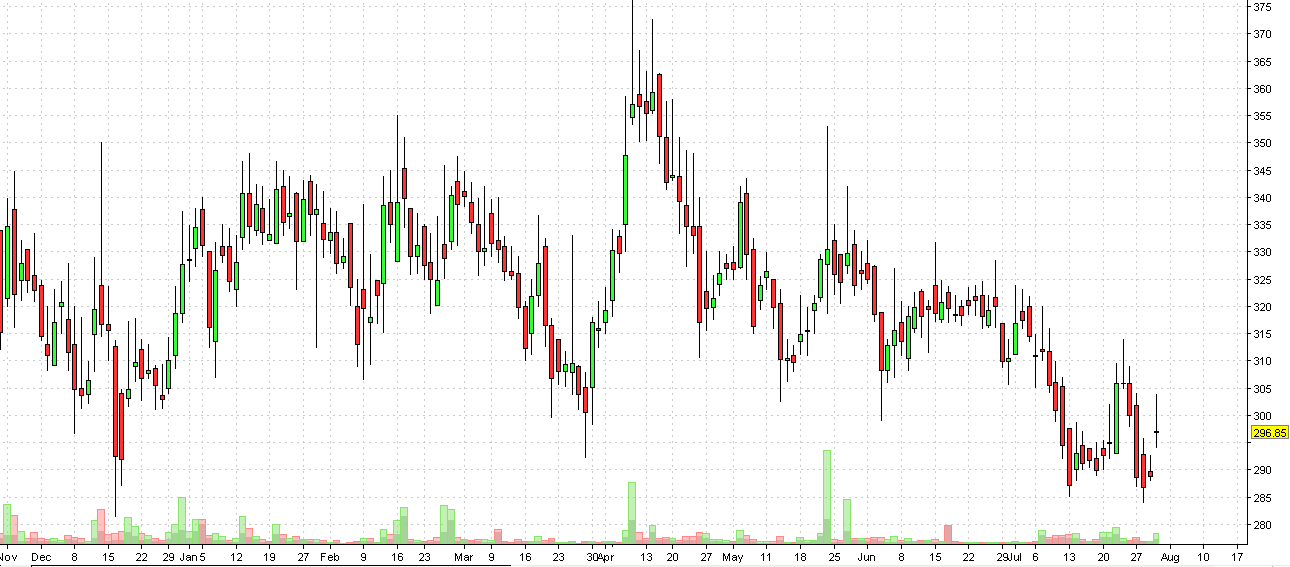allcargo daily chart