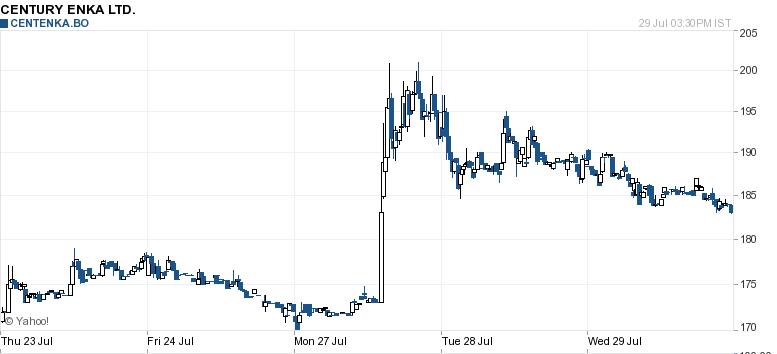 Century Enka 5 day chart