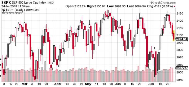 S&P500 daily chart