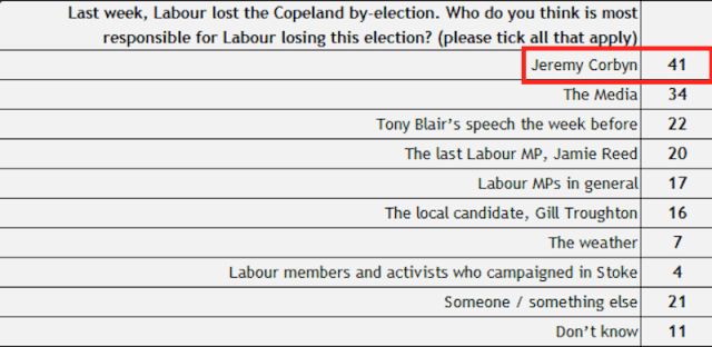 Election Data Labour Copeland