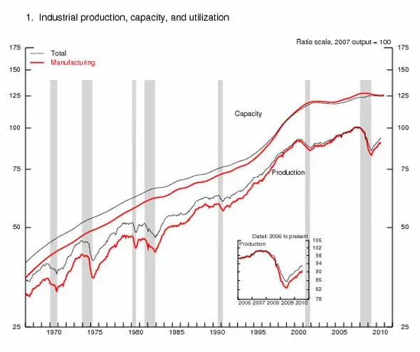 Industrial production is still down 7.2% from the peak