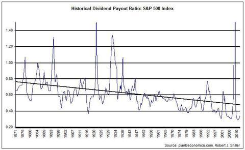 Les dividendes sont ils en situation de bulle?