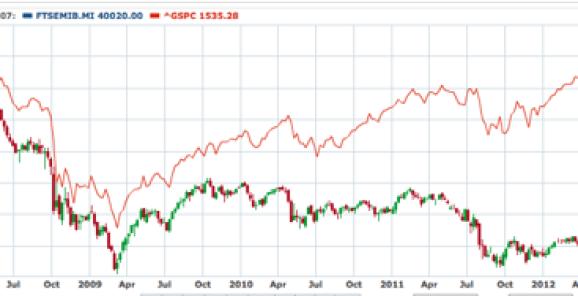 FTSE MIB -- S&P 500