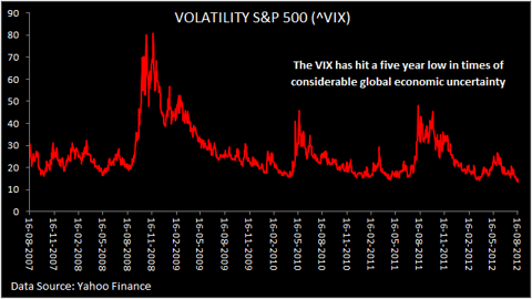 Five year chart for VIX