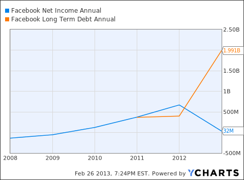 FB Net Income Annual Chart