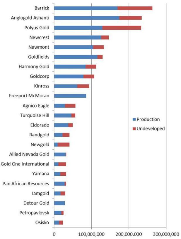 Gold supply by majors - resources in production vs. undeveloped