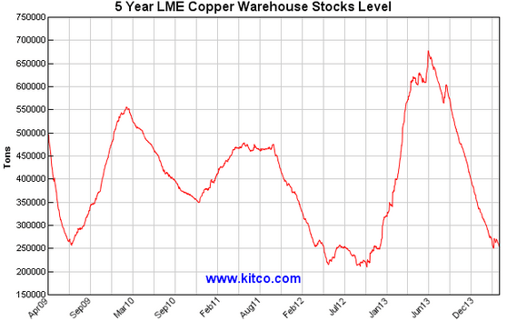 5 Year LME Copper Warehouse Stock Level