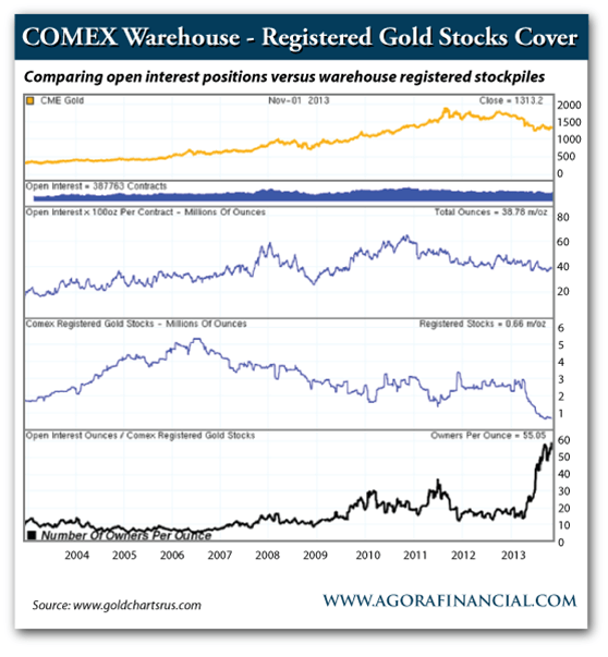 COMEX gold inventory