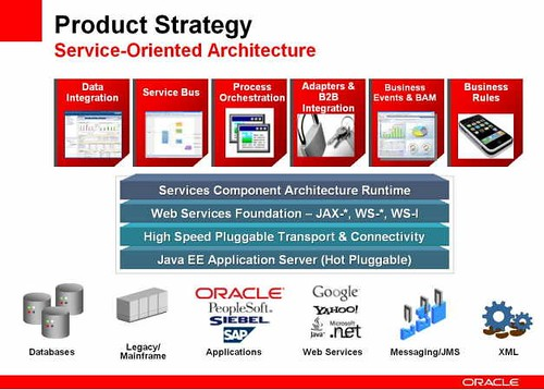 Oracle SOA product strategy