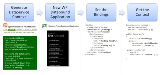 Entity Framework Code First, OData, and Windows Phone - Client Side