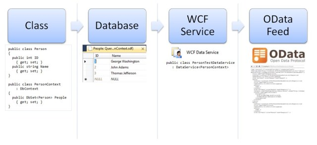 Entity Framework Code First, OData, and Windows Phone - Server Side