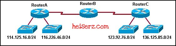 6617659181 ef0b41928a z ERouting Chapter 4 CCNA 2 4.0 2012 2013 100%