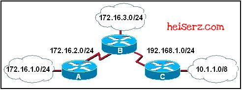 6617859117 3224a04015 z ERouting Chapter 6 CCNA 2 4.0 2012 2013 100%