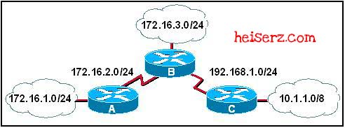 6755850539 caef56a114 z ERouting Chapter 6 CCNA 2 4.0 2012 2013 100%