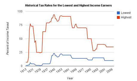 Richard Wolff graph on tax rates