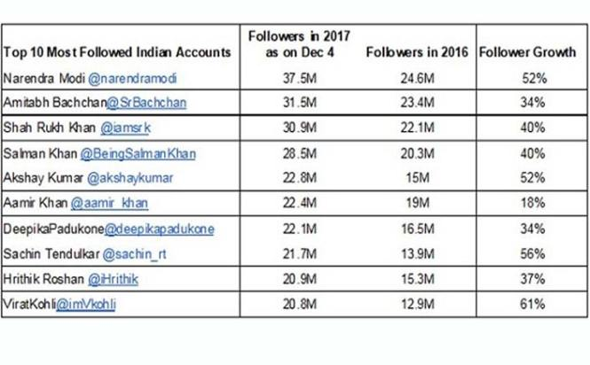 Guess Which Bollywood Stars Are Included In The List Of Most Followed On Twitter!