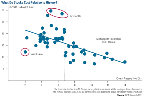 What Do Stocks Cost Relative to History?
