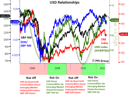 usd relationships