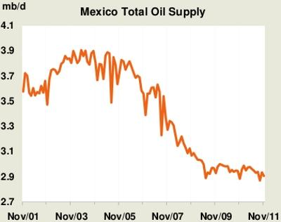 Mexican Oil Production