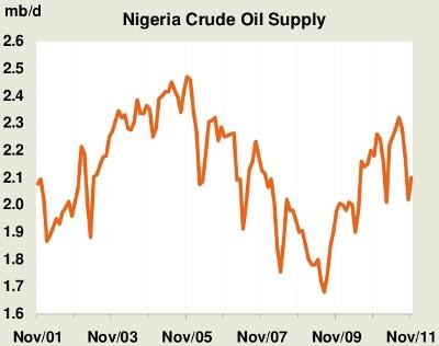 Nigerian Oil Production