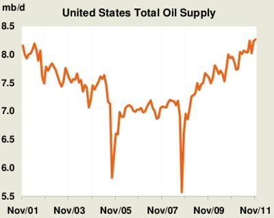 United States Oil Production
