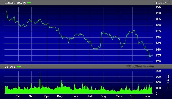 Dow Jones U.S. Telecommunications Index