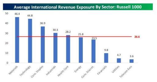 international Revenue exposure 4-23-17.jpg