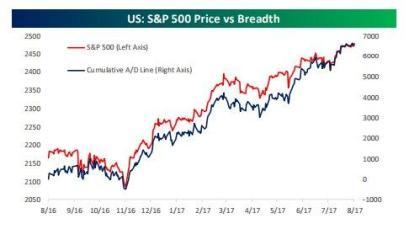 Price vs Breadth 8-9-17.jpg