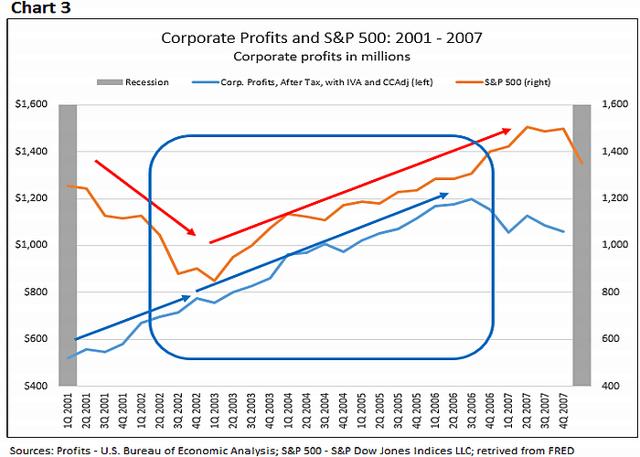 Corporate Profits 3