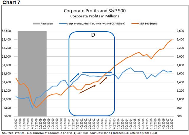 Corporate profits 7