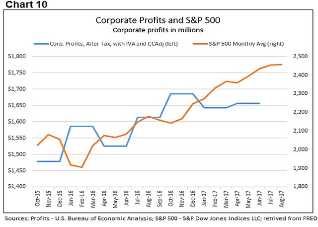Corporate profits 10