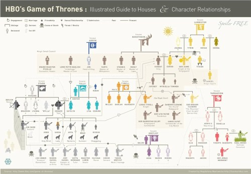 Corner Click Here To Enlarge Game Thrones Characters Tv Tropes Game Thrones Drinking Game Season 7 Finale Thrones Drinking Game Meme Game