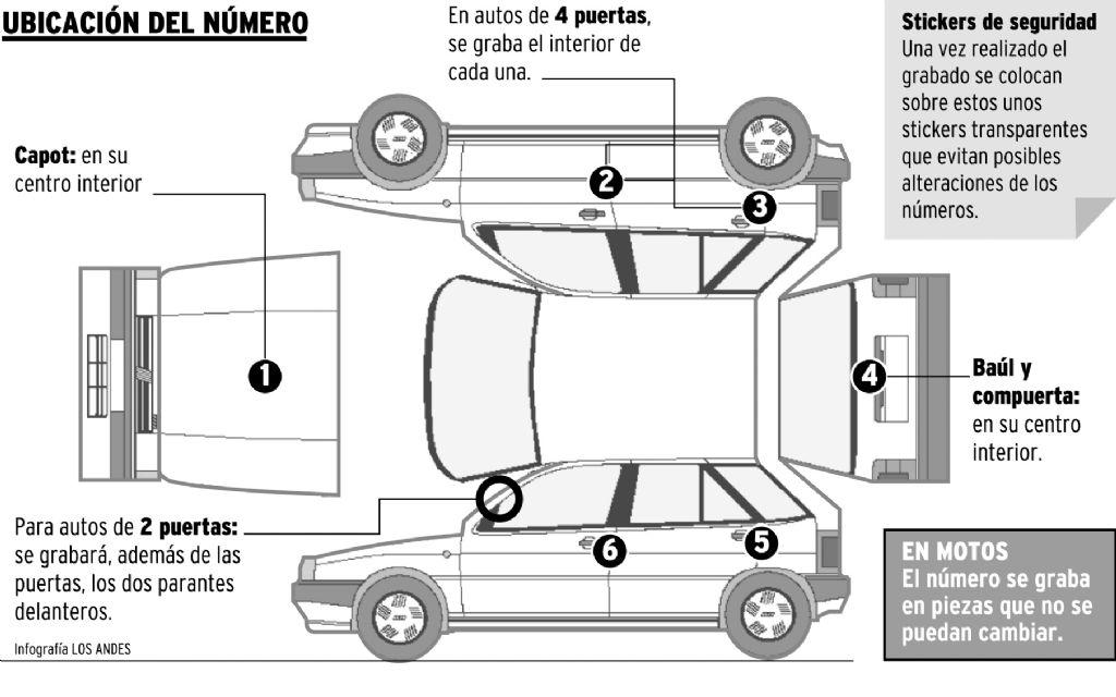 El grabado se realiza en seis autopartes que pueden ser robadas facilmente. En el caso de los vehículos dos puertas, el grabado trasero se realiza en el parante.