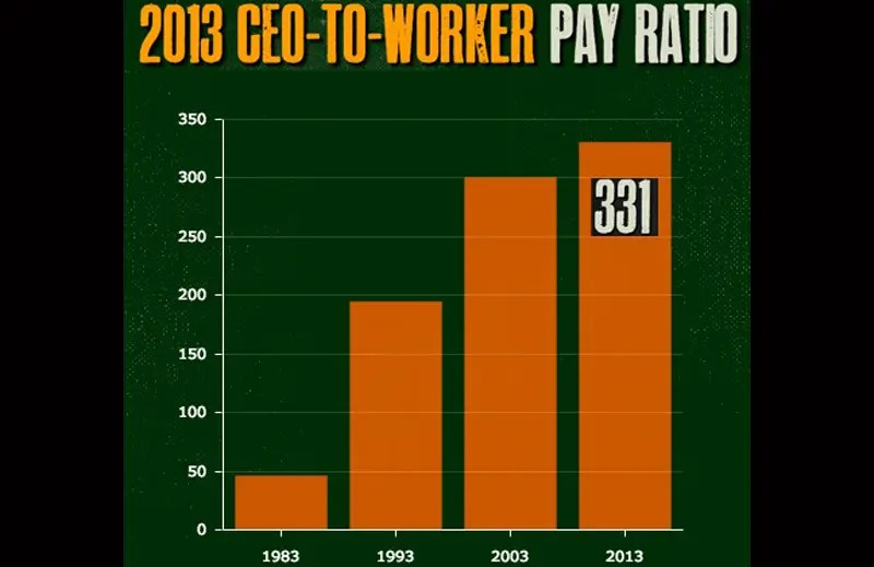 The average CEO earns as much as 331 workers, up from a 24:1 ratio in the 1960s.