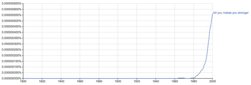 google trends shane snow