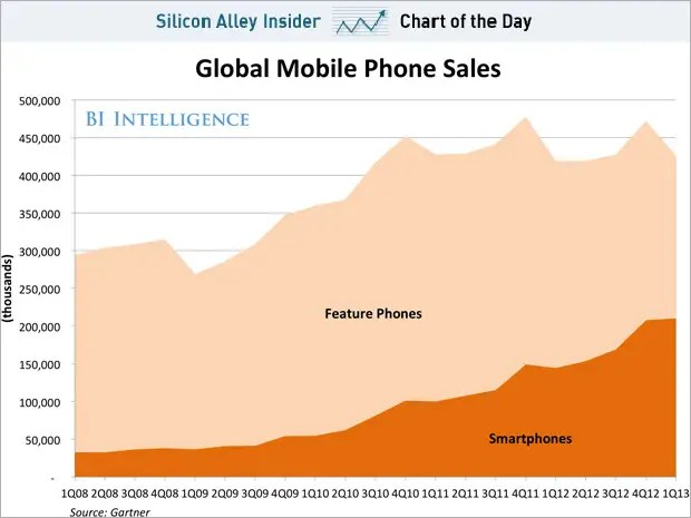 chart-of-the-day-smartphone-sales-are-on-the-verge-of-overtaking-feature-phone-sales.jpg