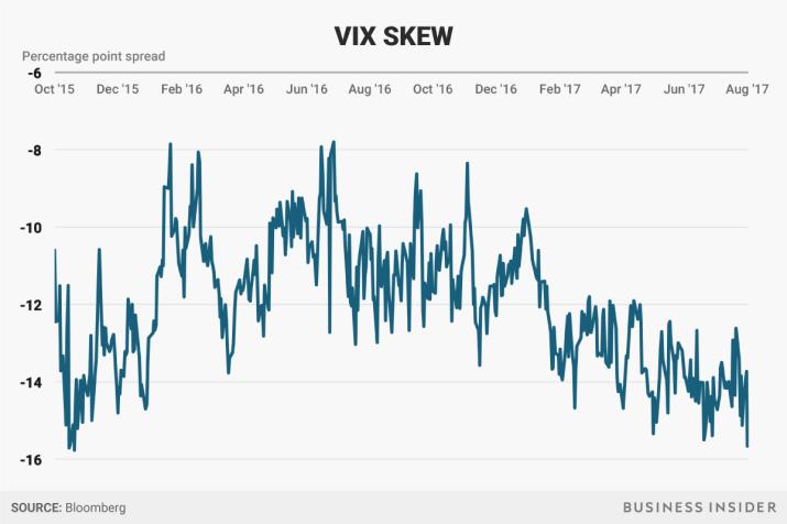 vix skew
